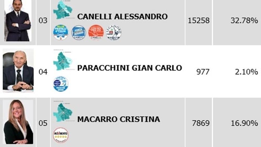risultati elezioni primo turno novara-2